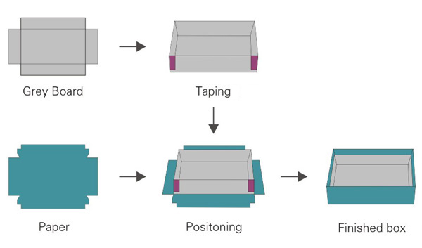 the workflow of rigid box production.